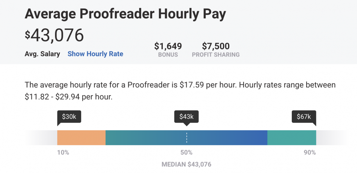 Annual salary of Proofreader according to Payscale.com