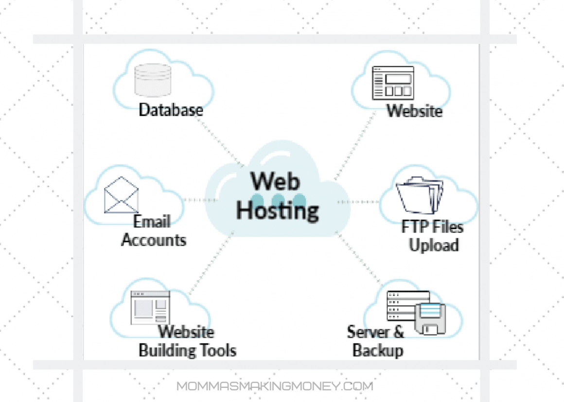 Web Hosting Break Down Visual