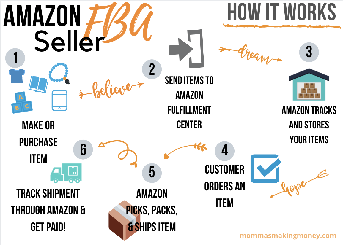 Amazon FBA Business Start ups